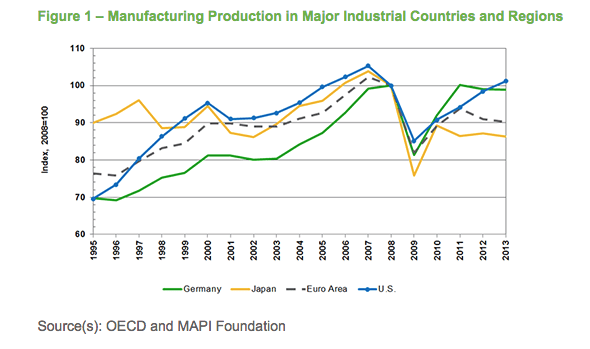 CES Manufacturing After the Great Recession
